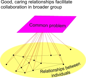 Caring relationships support collaboration